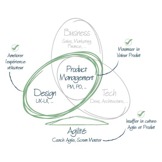 Illus-graph-optimisation-digital-agile-scrum-master